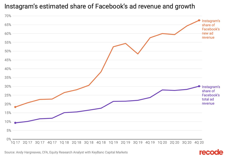 Confronto fra ricavi pubblicitari e crescita di Instagram vs. Facebook