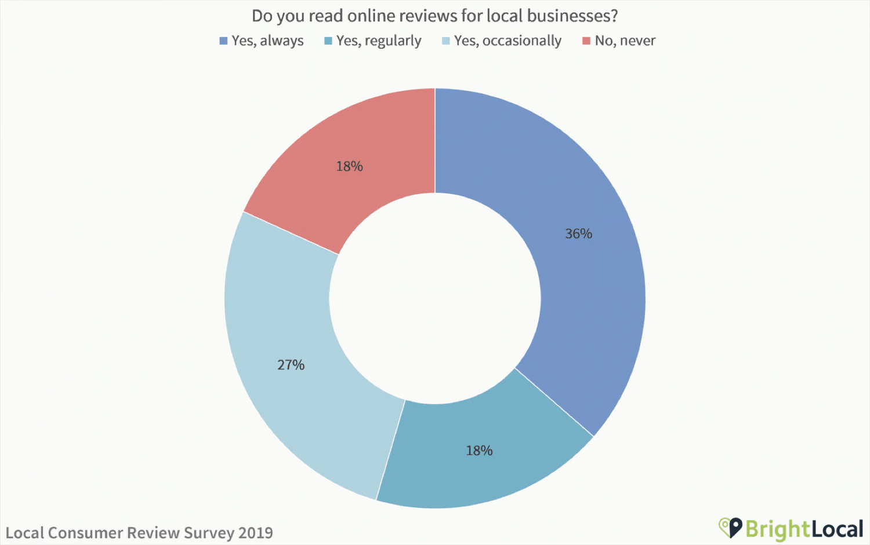 Risultati di uno studio sulle recensioni dei consumatori locali