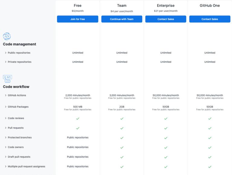 I piani tariffari di GitHub