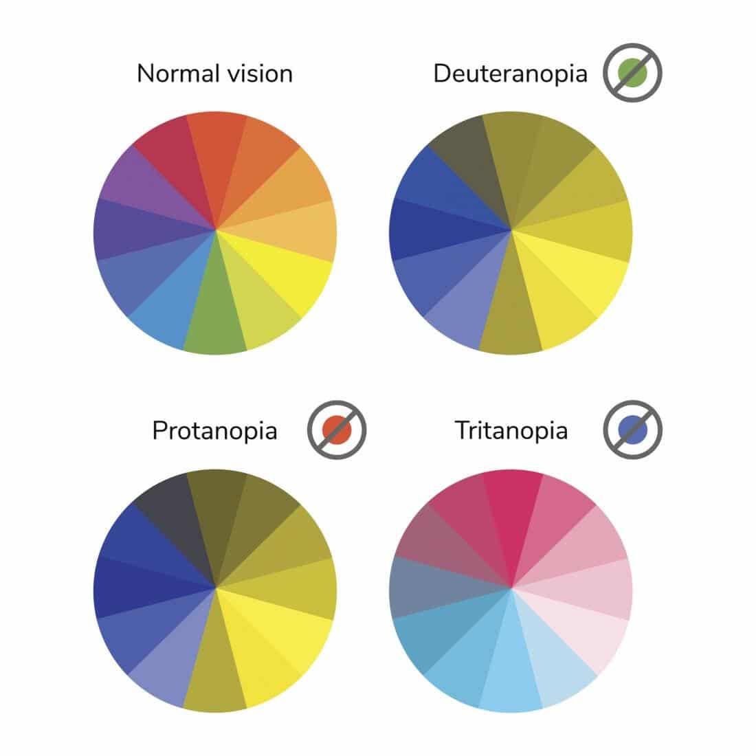 Diversi tipi di daltonismo