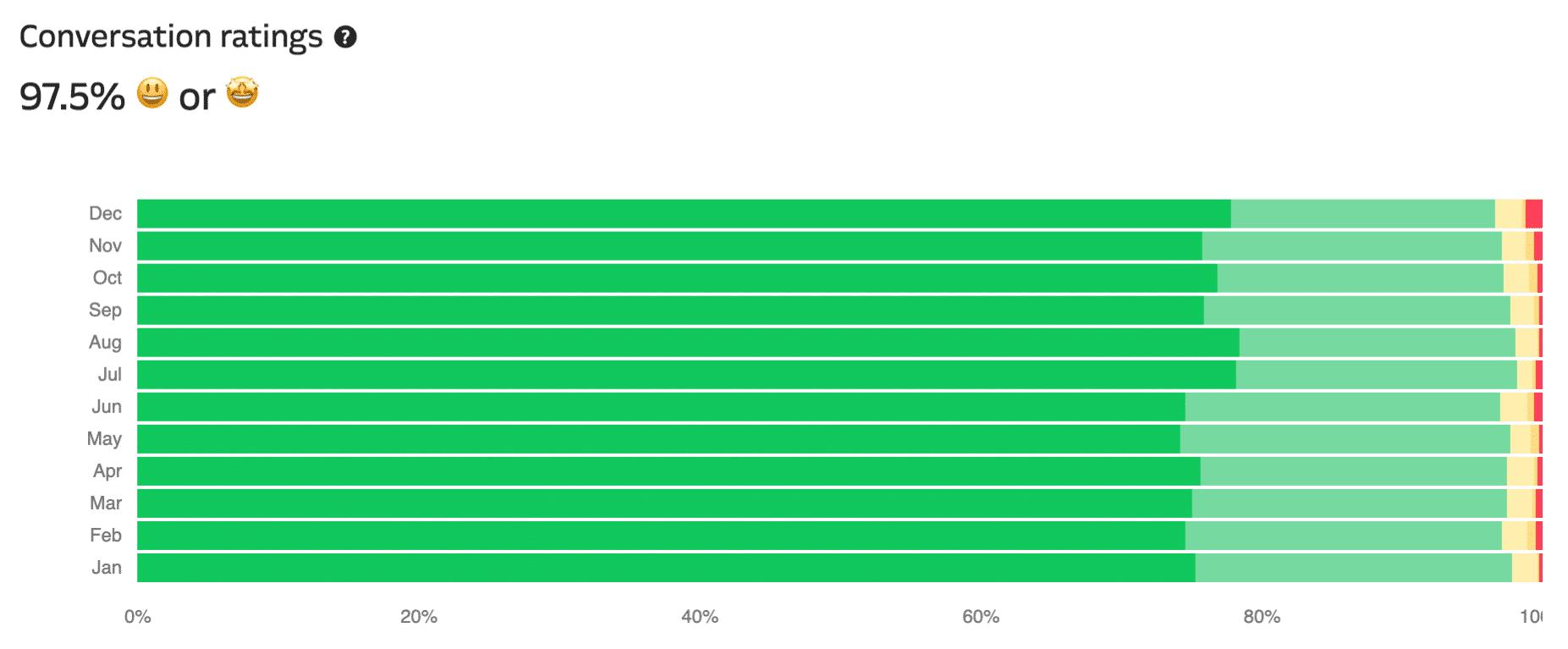 Il grafico di valutazione delle conversazioni di supporto di Kinsta per l'hosting WordPress di Kinsta.