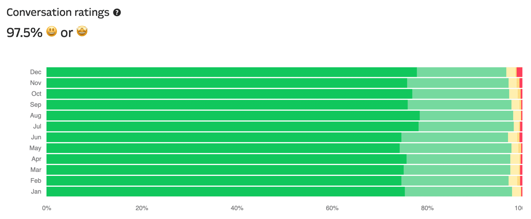 Il grafico di valutazione delle conversazioni di supporto di Kinsta su WordPress per l'hosting di Kinsta.