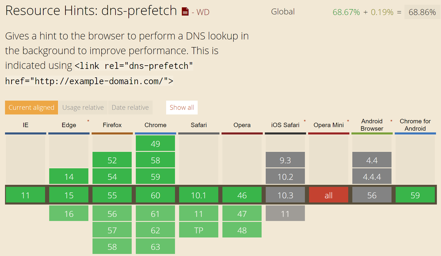 Supporto dei browser del prefetch del DNS