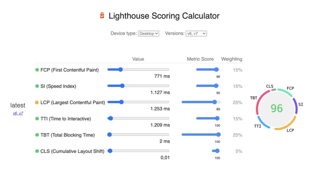 Dettaglio Google Lighthouse Kinsta