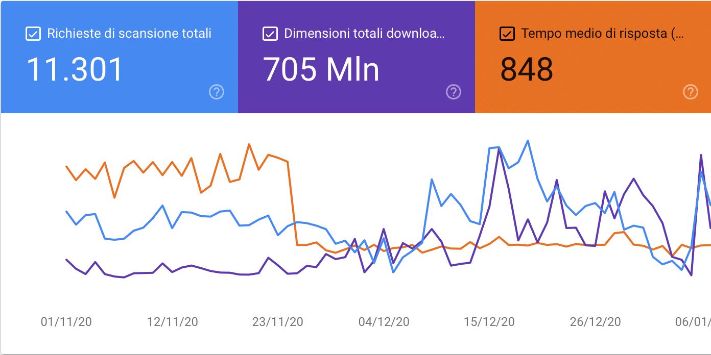 Prima e dopo il passaggio su Kinsta in Google Search Console