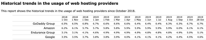 ウェブホスティング会社の使用率における傾向