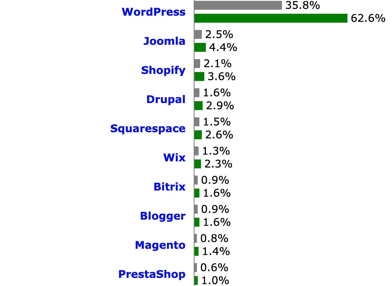 CMS市場シェアの比較