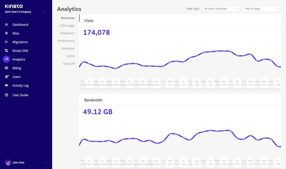 MyKinstaの分析機能