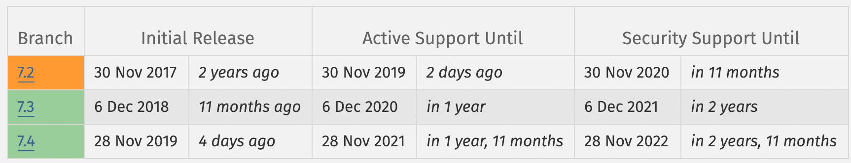 サポートのあるPHPのバージョン
