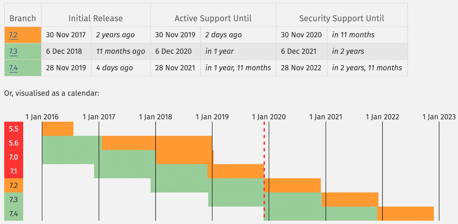 サポートのあるPHPバージョン