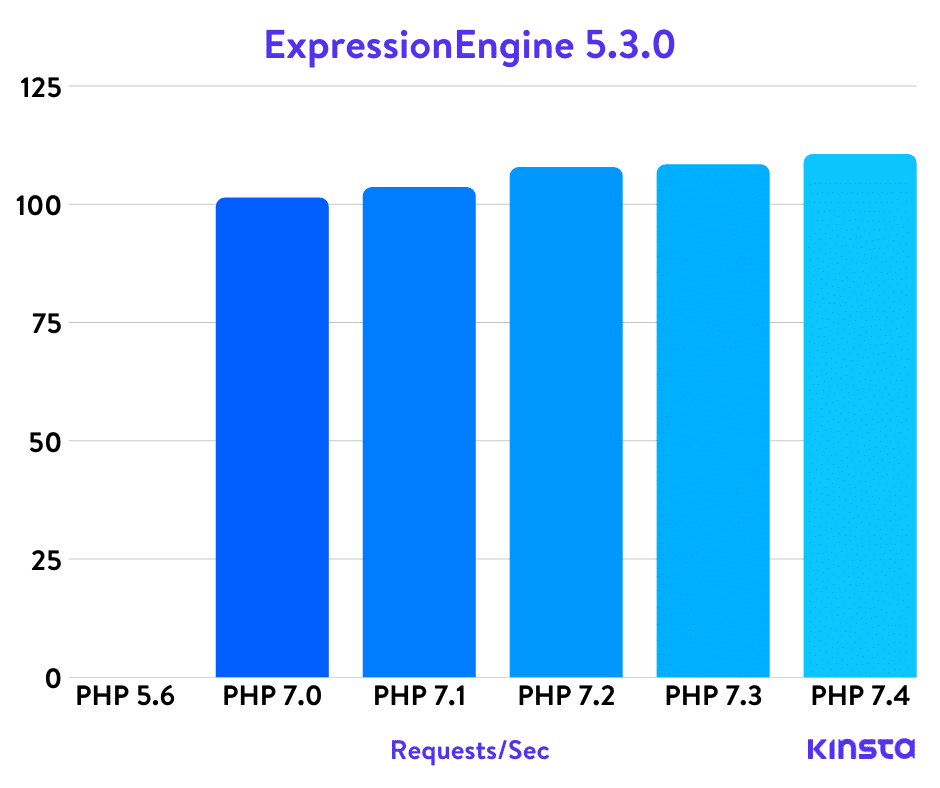 ExpressionEngine のPHPベンチマーク