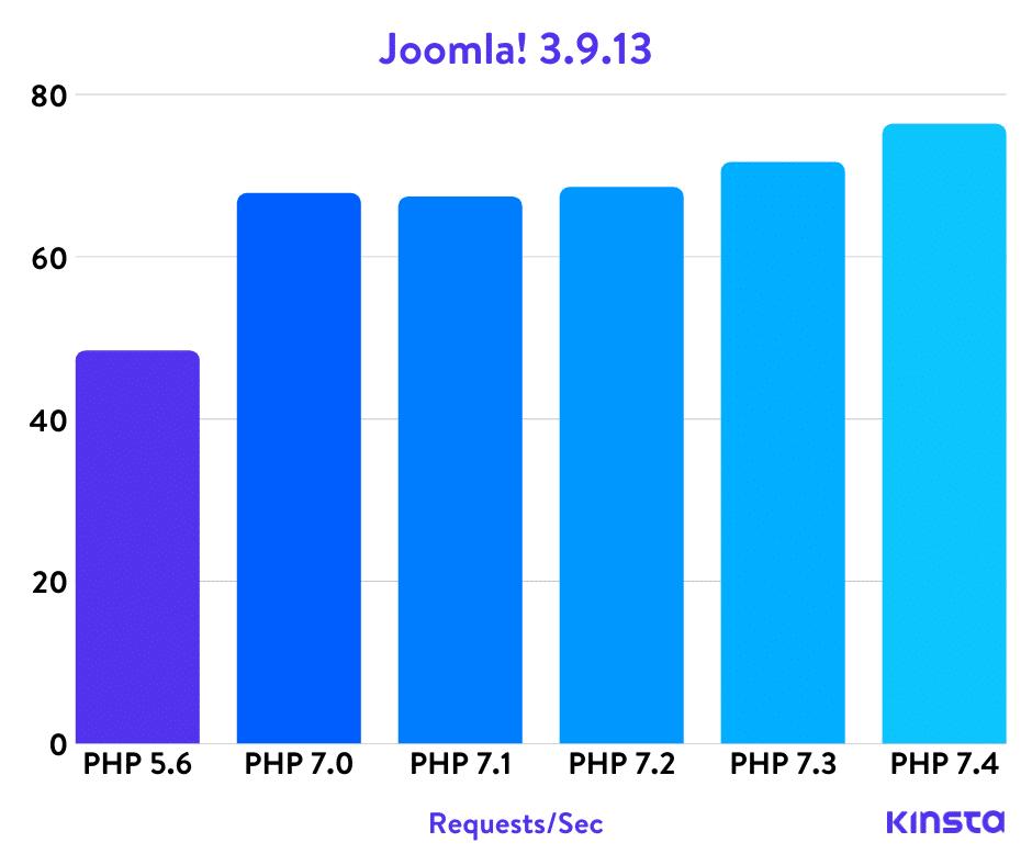 Joomla!のPHPベンチマーク