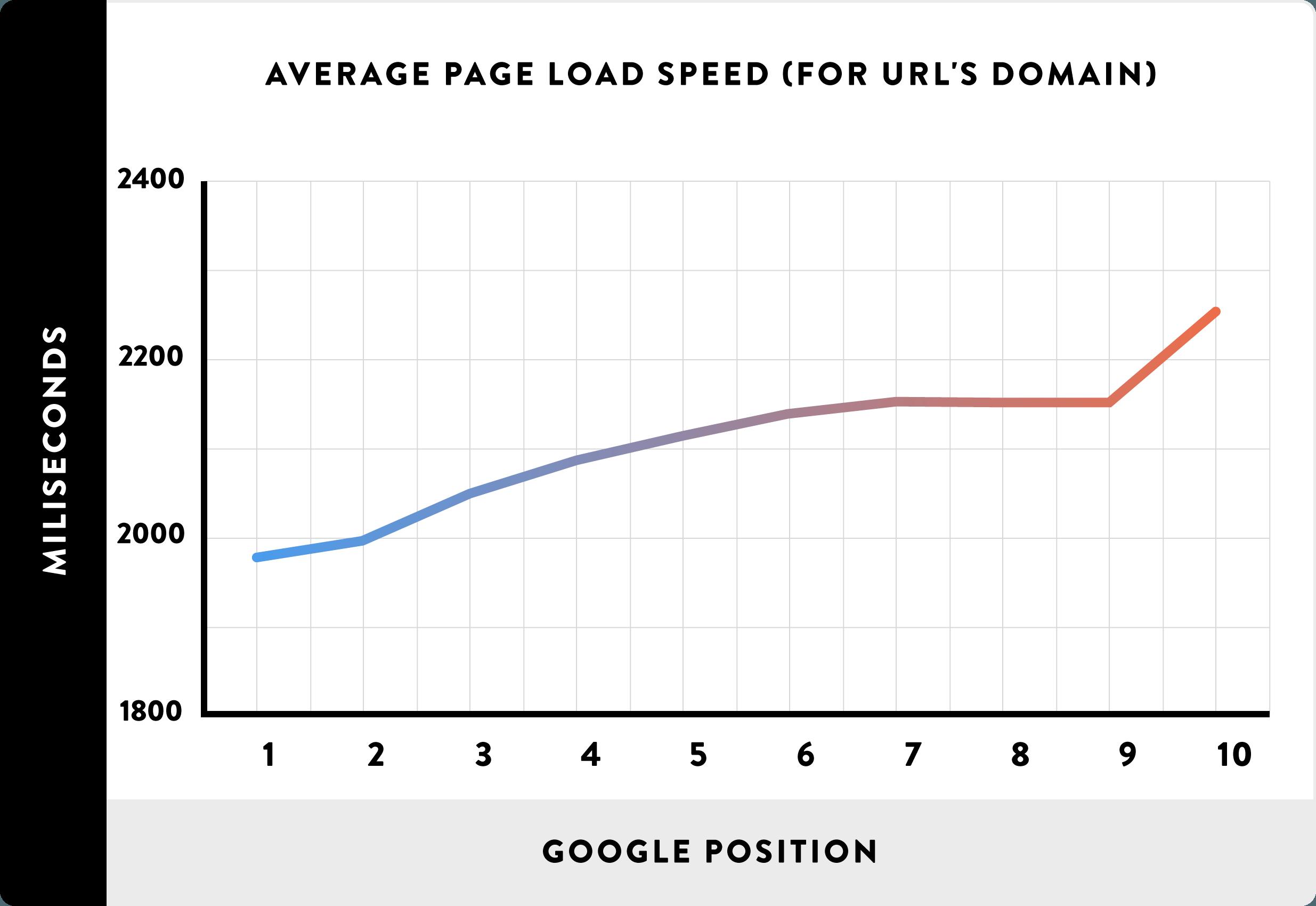 ウェブサイトのスピードとGoogleのランキング