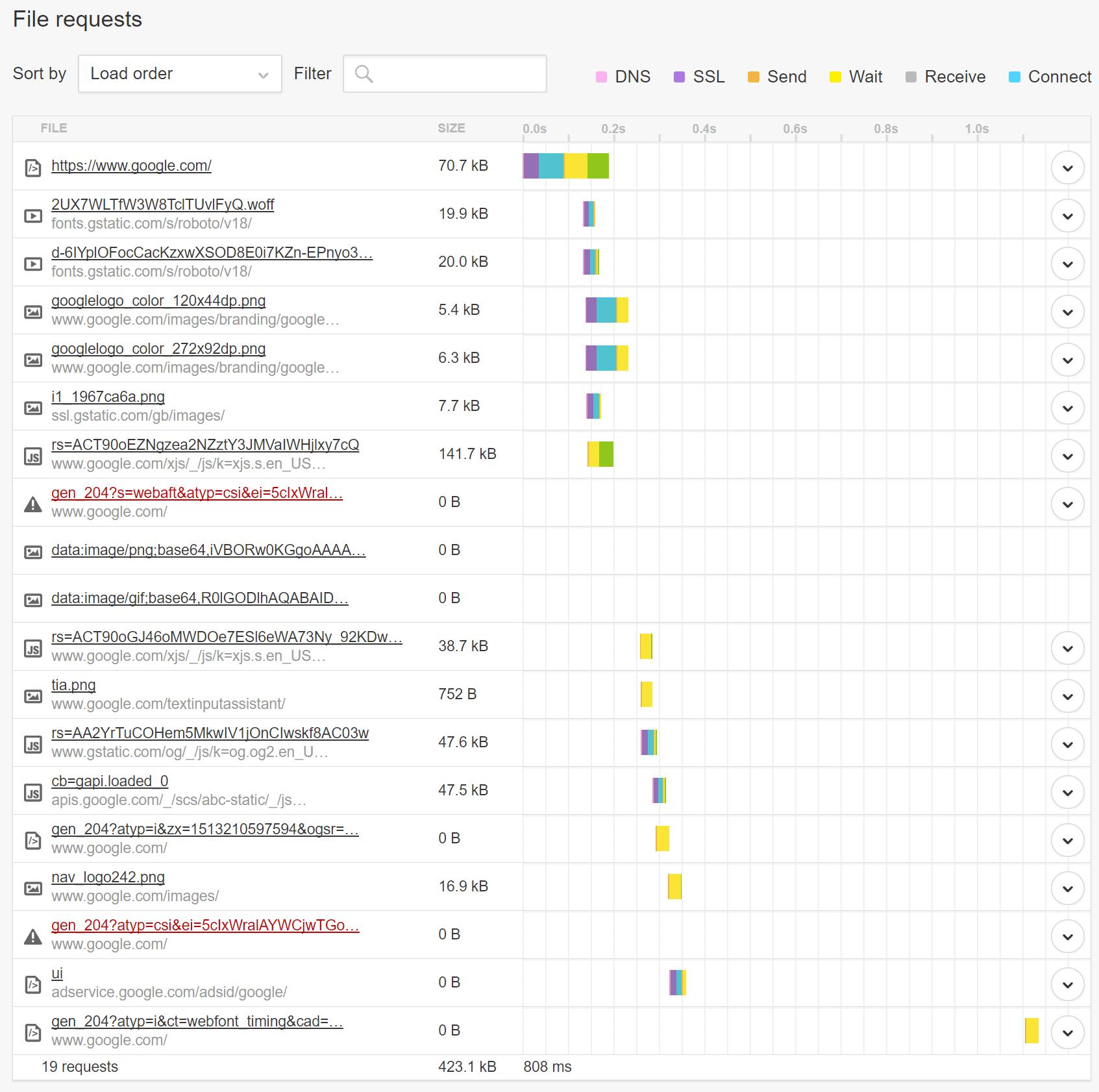 Pingdomウォーターフォールチャートでリクエストを確認