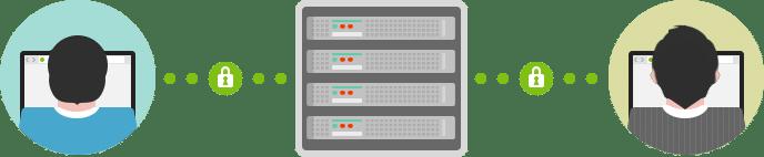 HTTP/2 暗号化