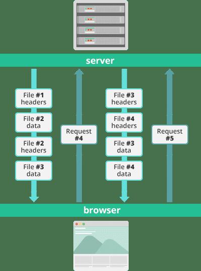 HTTP/2のストリーム
