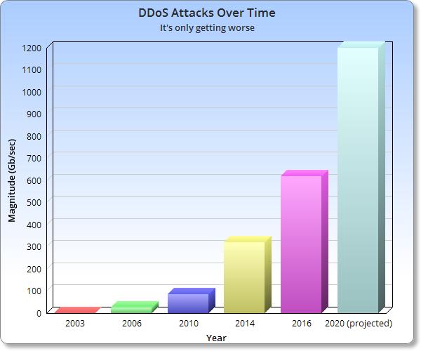時間の経過とともにDDoS攻撃はさらに悪化している