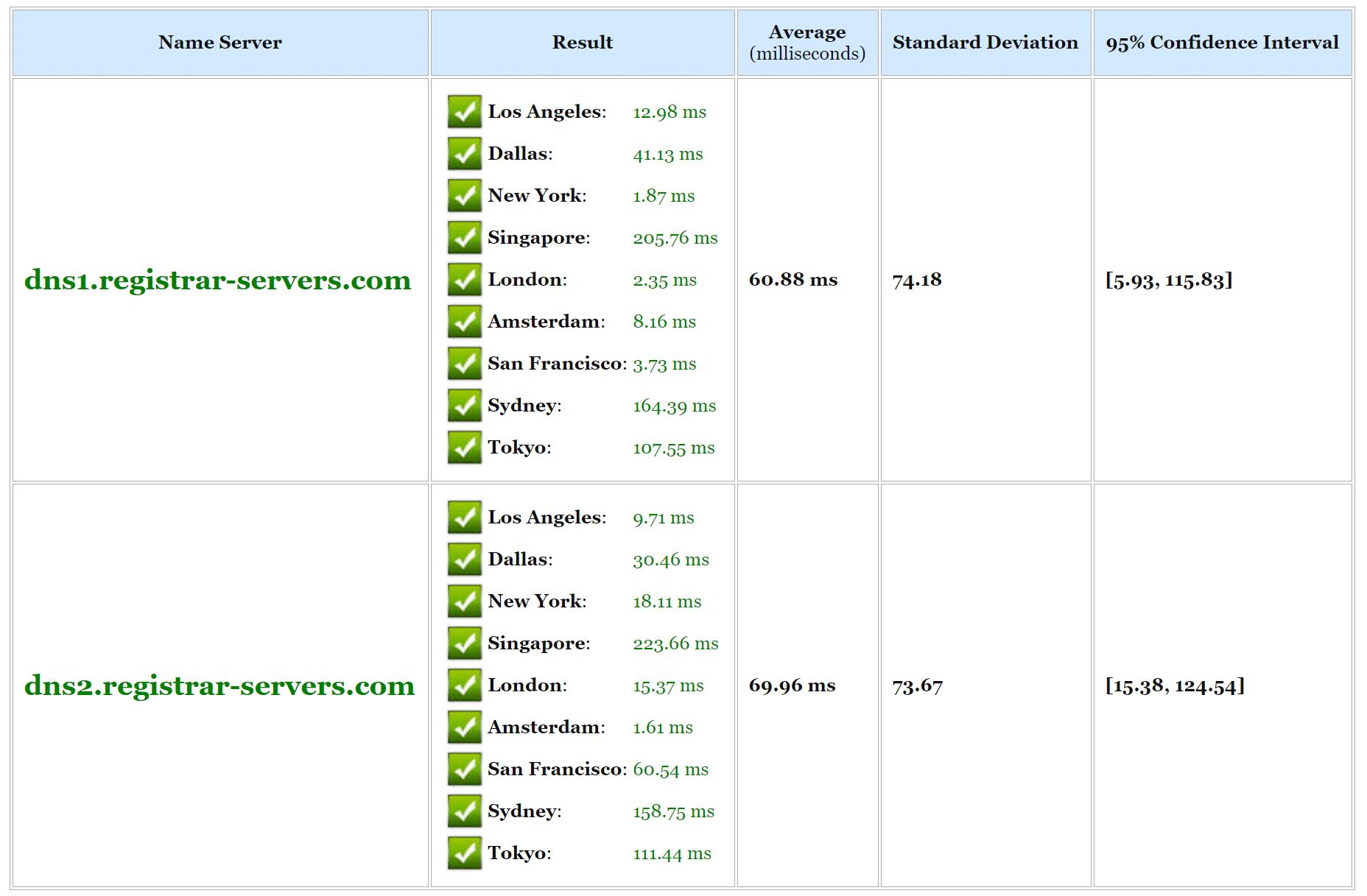 無料のDNSのスピードテスト