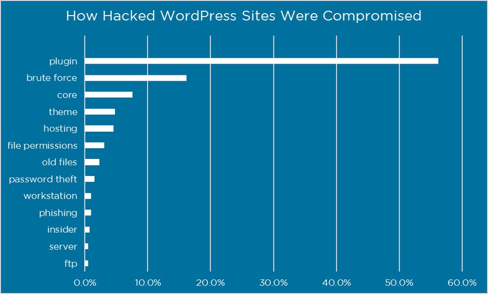 ハッキングされたWordPressウェブサイト