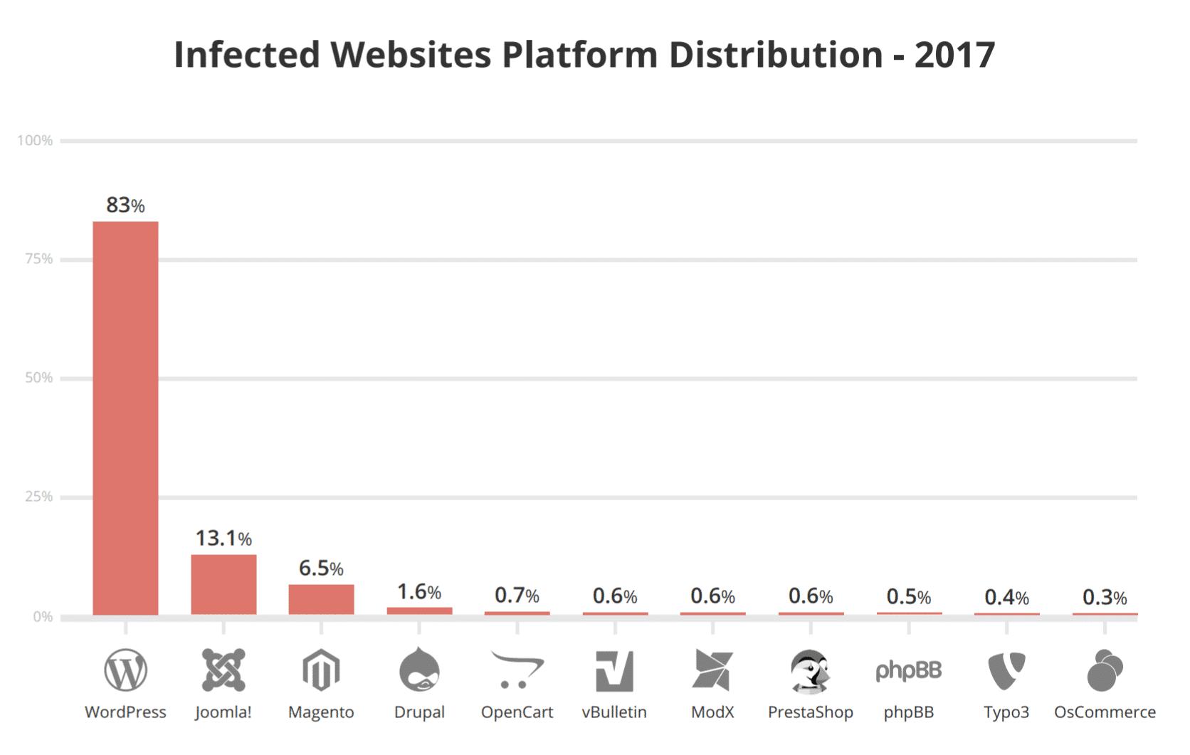 WordPressのセキュリティ上の脆弱性
