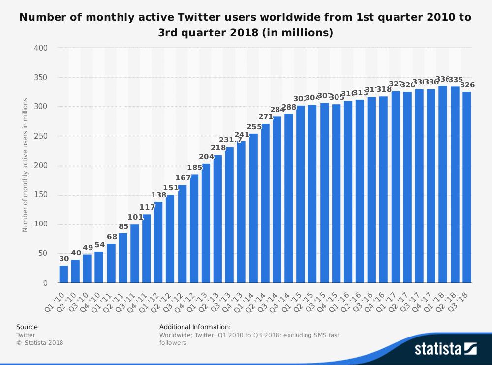 Twitterの月間アクティブユーザー数