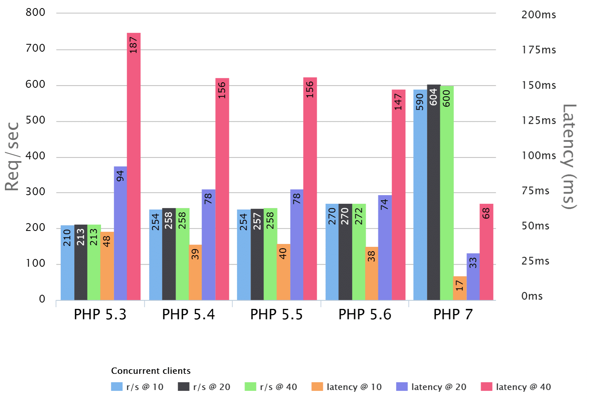 PHPベンチマーク