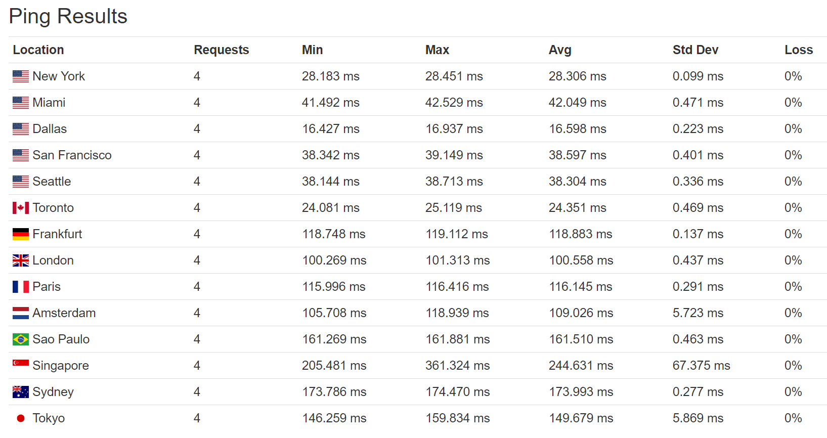 Perf1のping時間(米国)