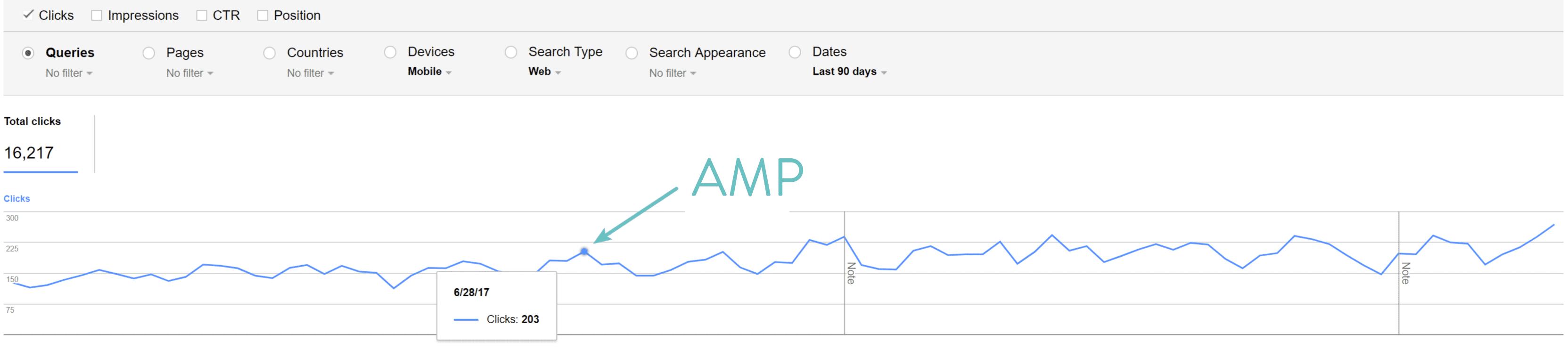 Google AMPのクリック数