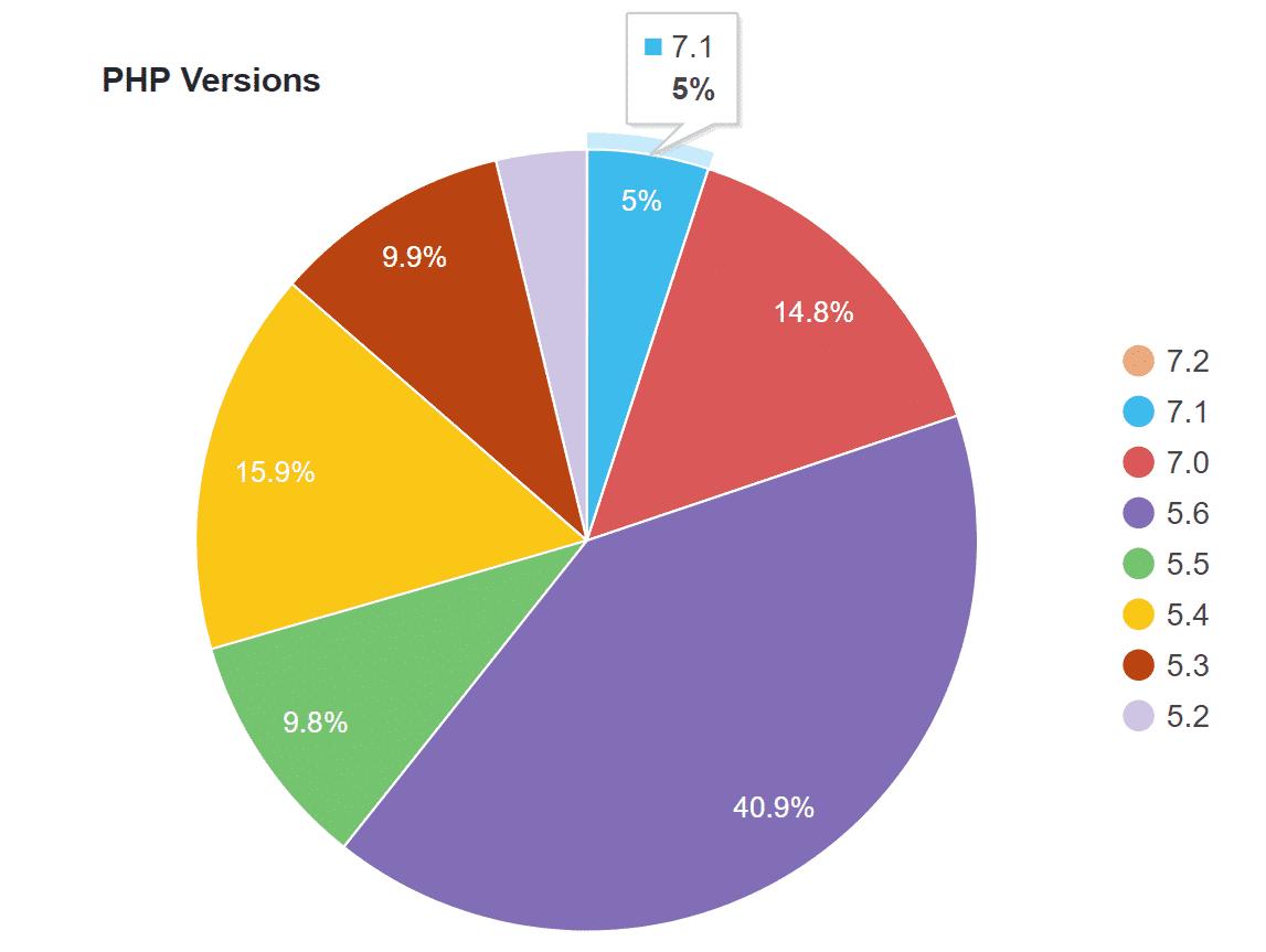 WordPress PHP 7.1の分析データ