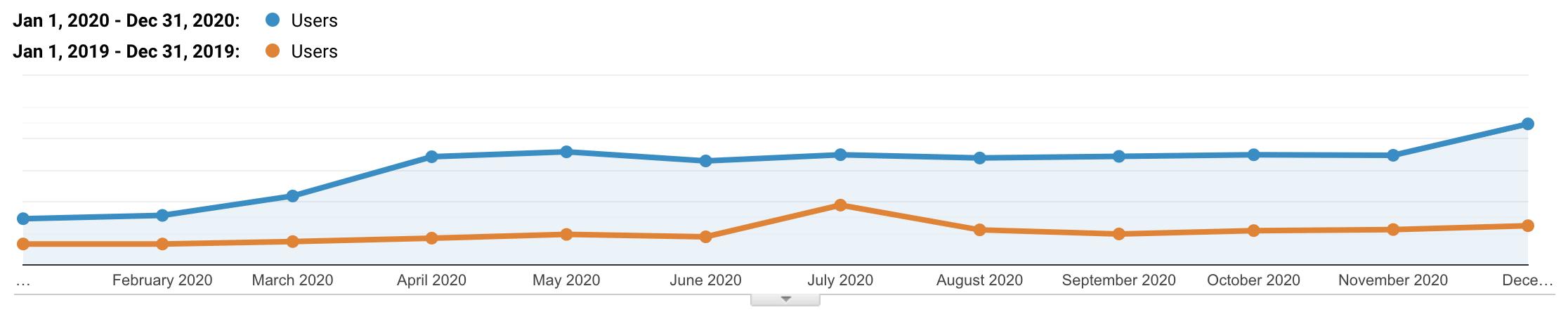 Kinstaのオーガニックトラフィック─2019年と2020年の比較