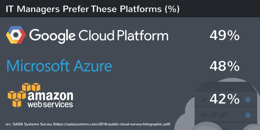 IT管理者がGoogle Cloudを利用しています