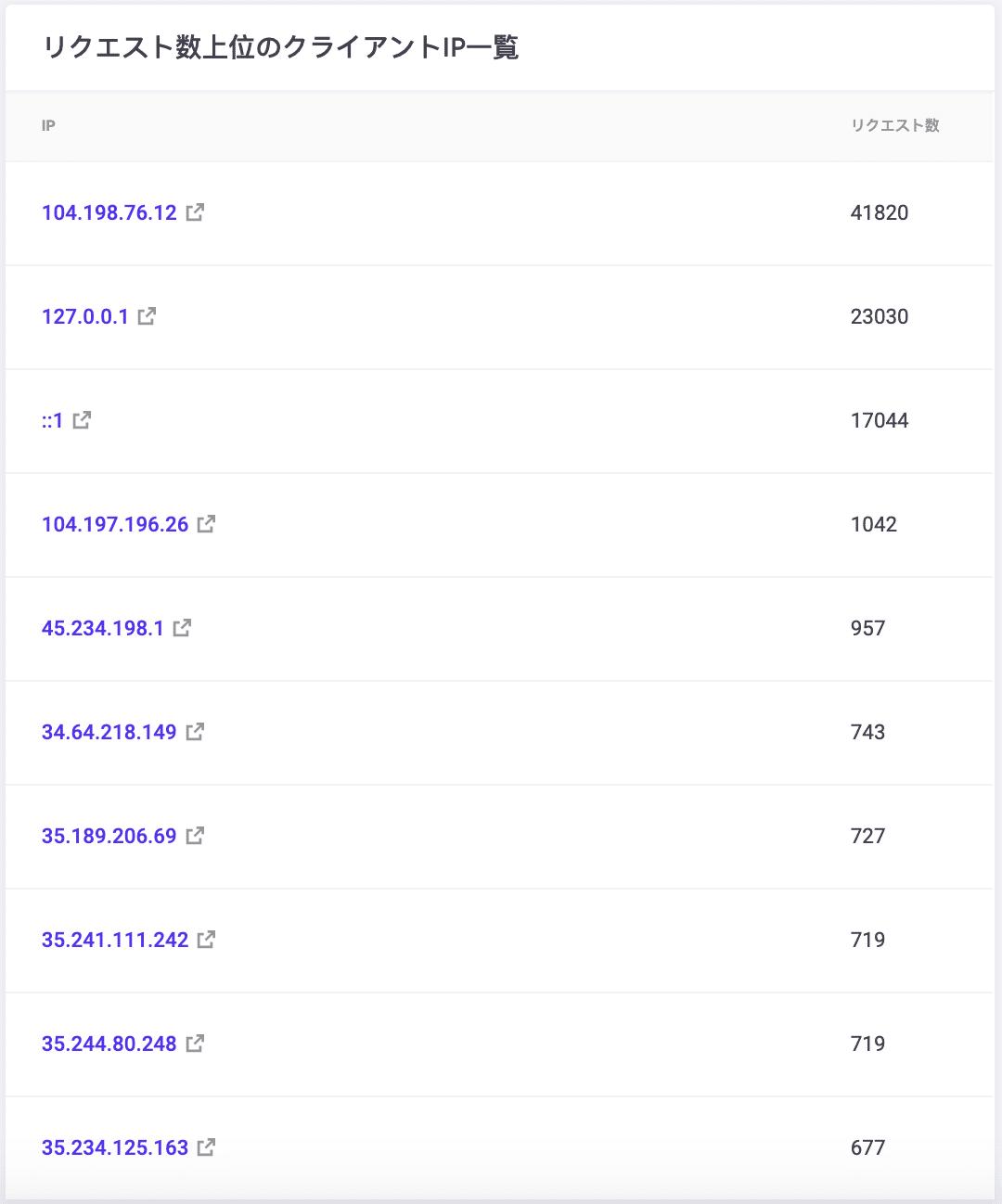 トップ10のお客様IP