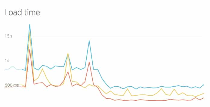 Google Cloud Platformに移動した後、客様のウェブサイトの読み込み時間大幅に減少した