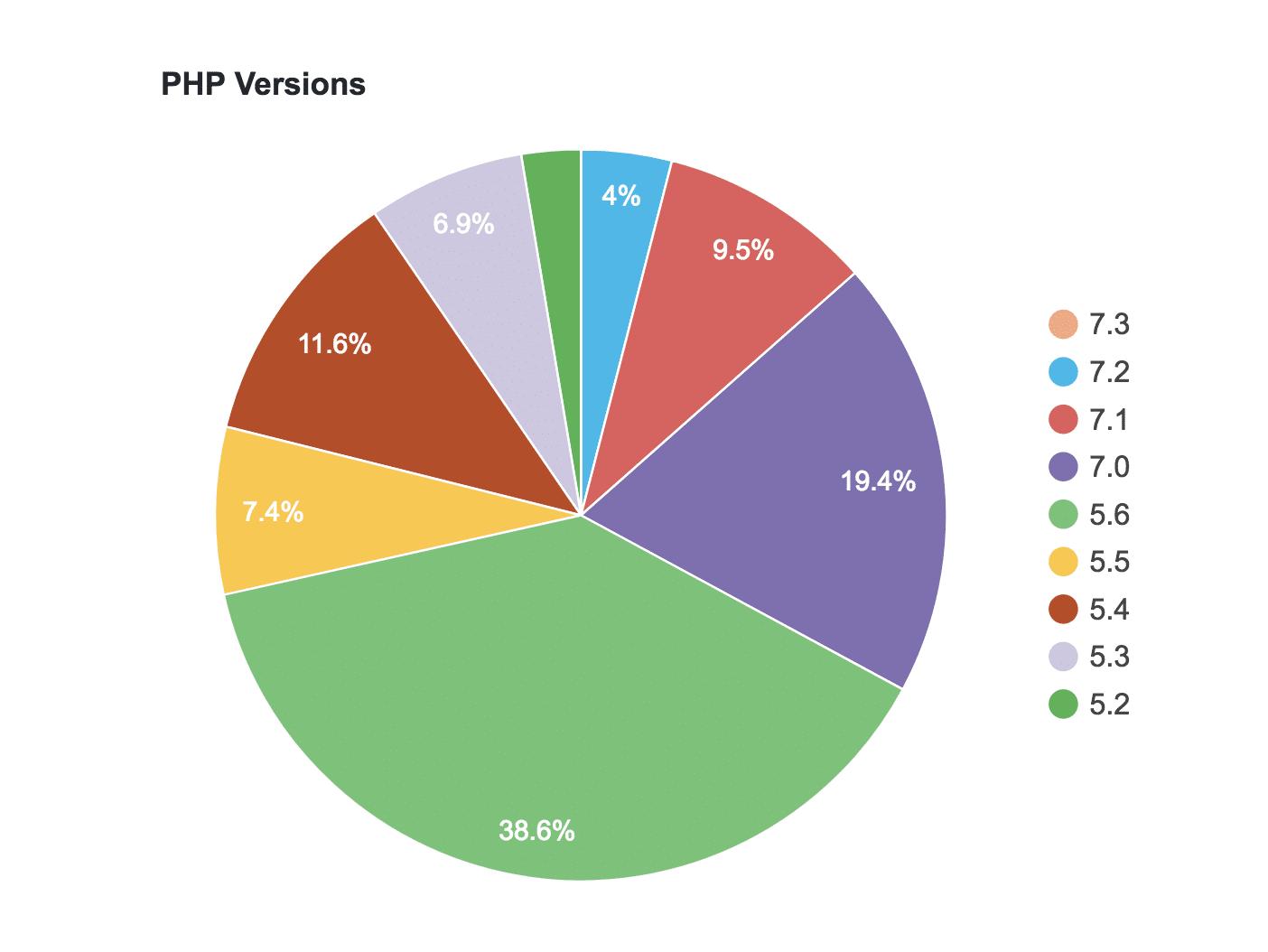 WordPressにての各PHPバージョンの使用率