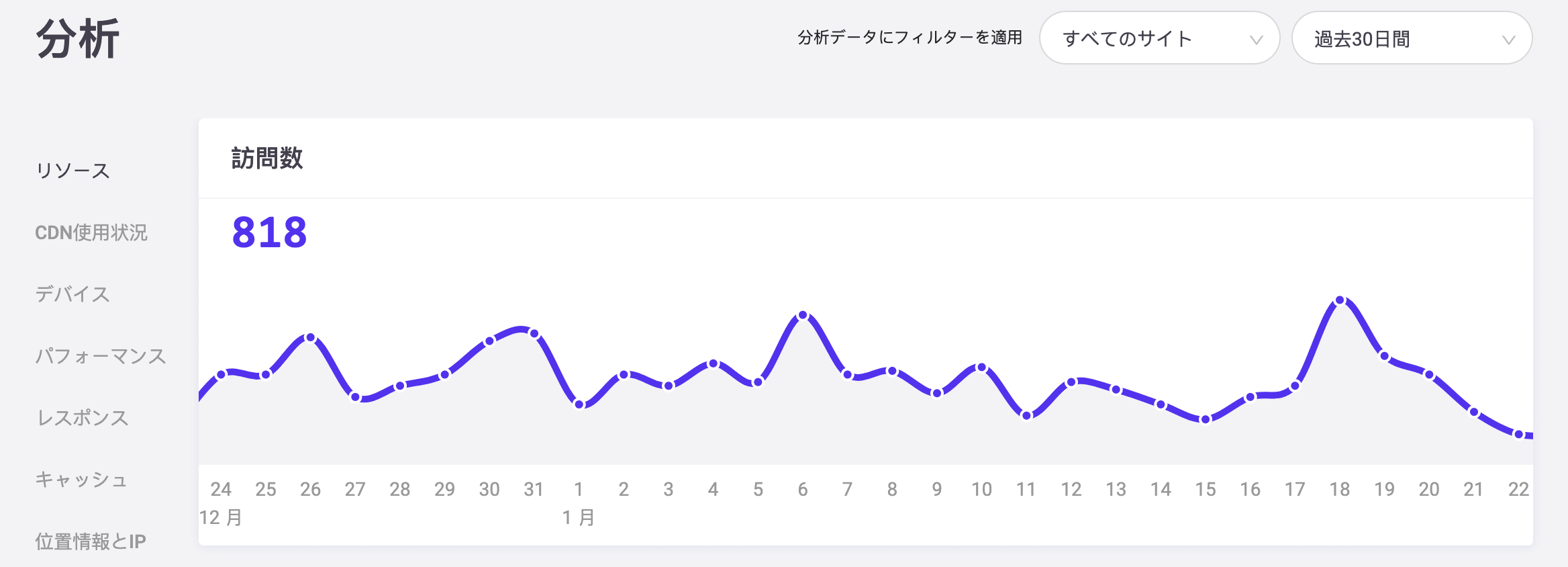 WordPressサイトにおけるトラフィックの急増