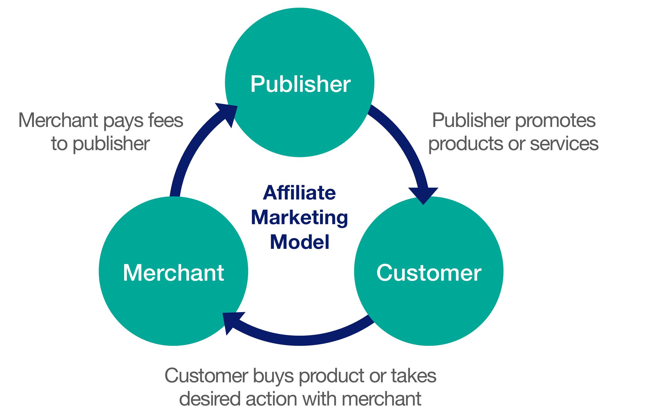 アフィリエイトマーケティングのモデル
