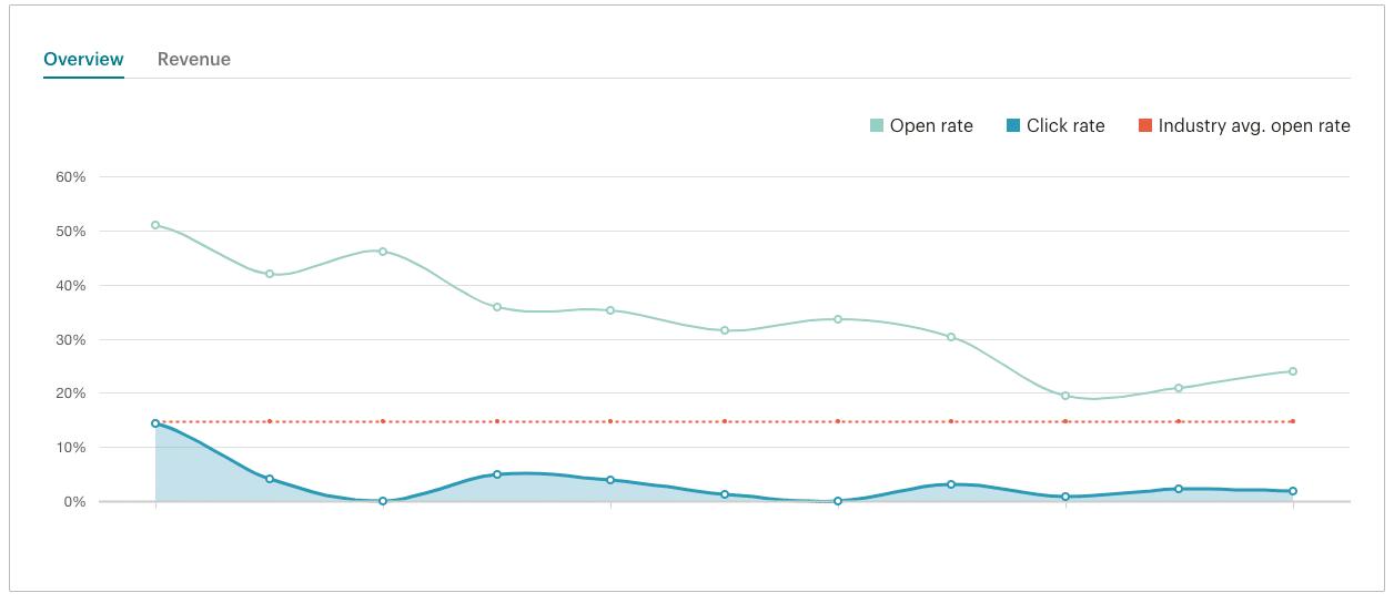 Mailchimpダッシュボードの概要グラフ