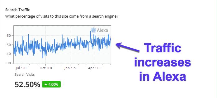 Alexaで見たトラフィックの増加
