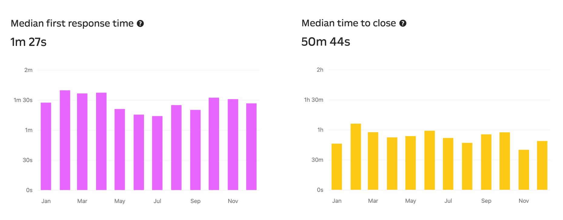 WordPressホスティングサポートの処理時間