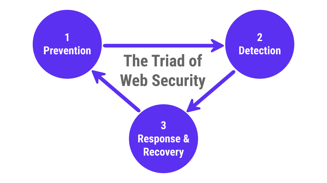 ウェブセキュリティの3つの柱