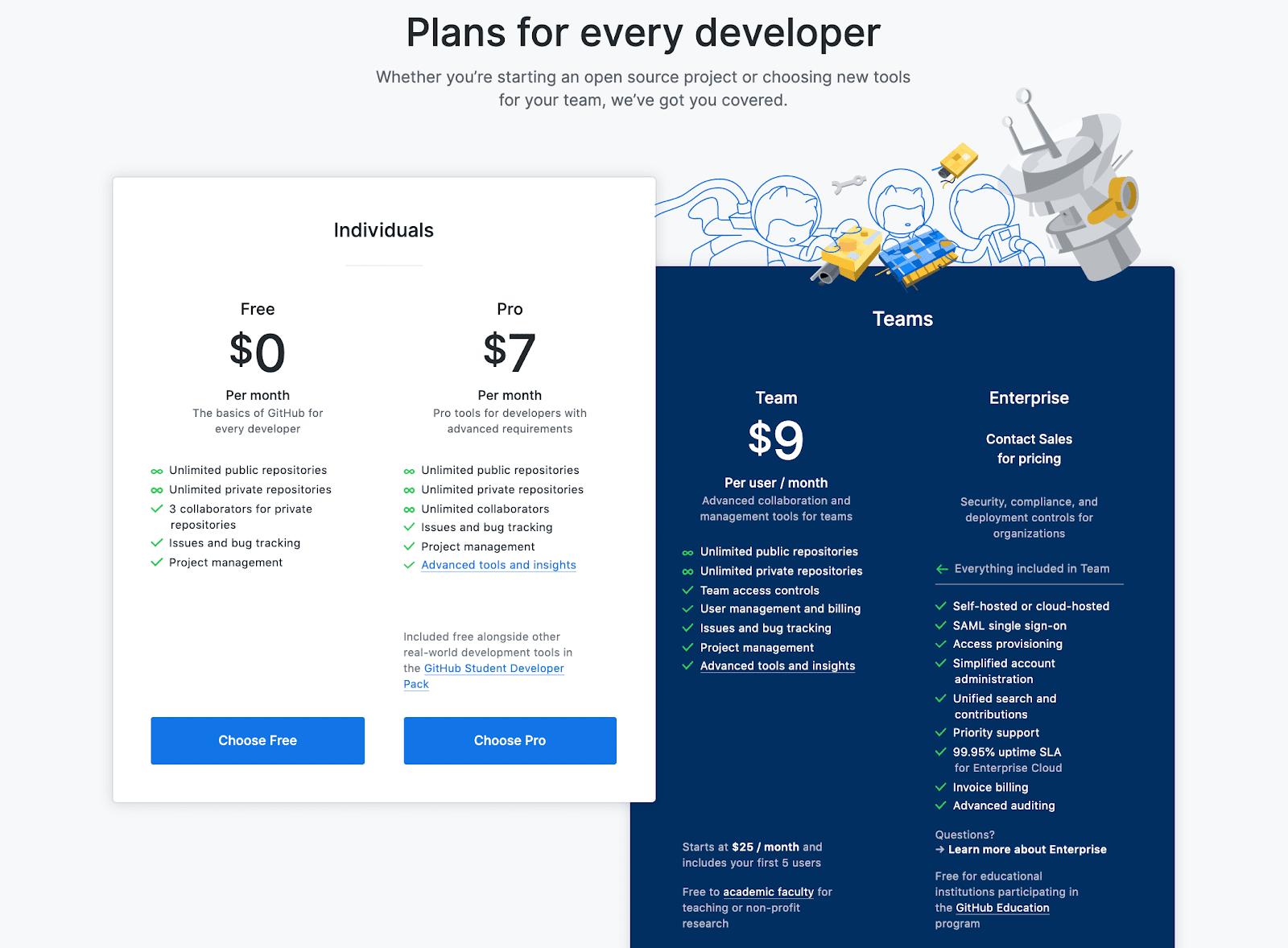 各GitHubアカウントの利用料金