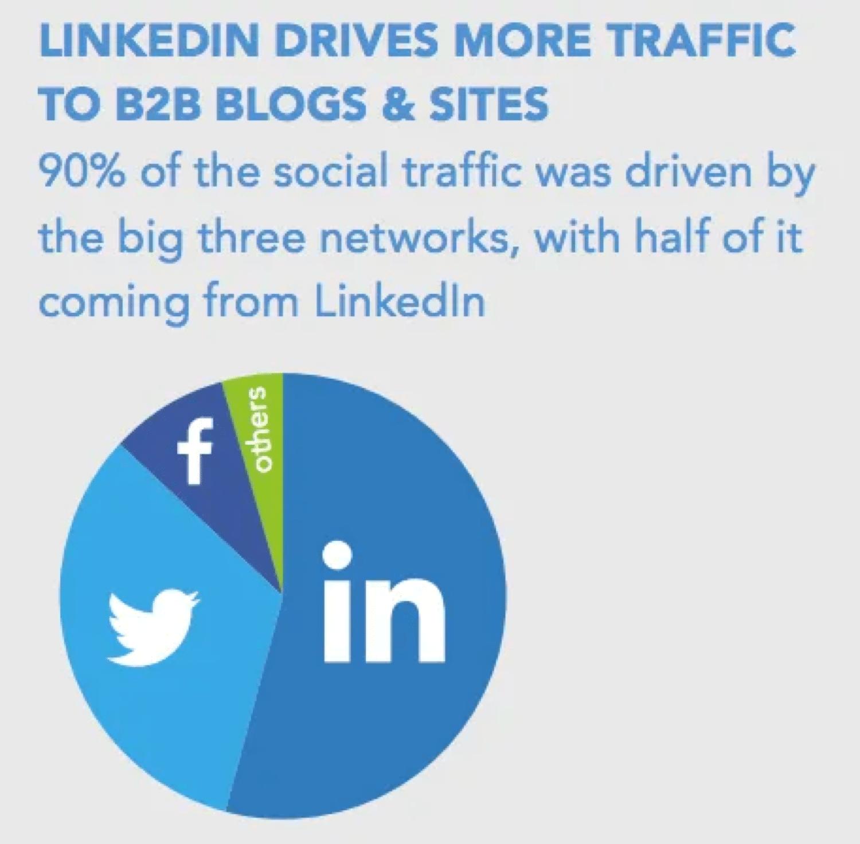 B2BサイトへのSNSトラフィックの90%はLinkedInから (画像参照元:Sumo.com)