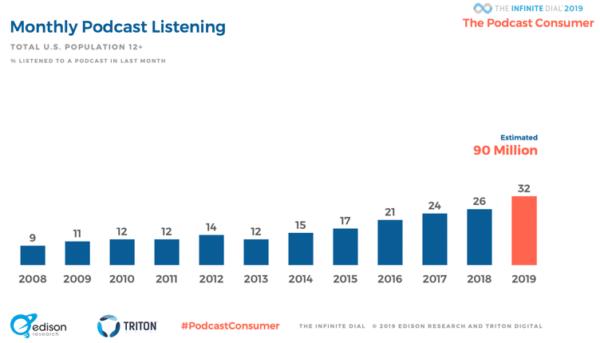 統計:1ヶ月毎のポッドキャストを聞いている人の数 (画像参照元:convinceandconvert.com)