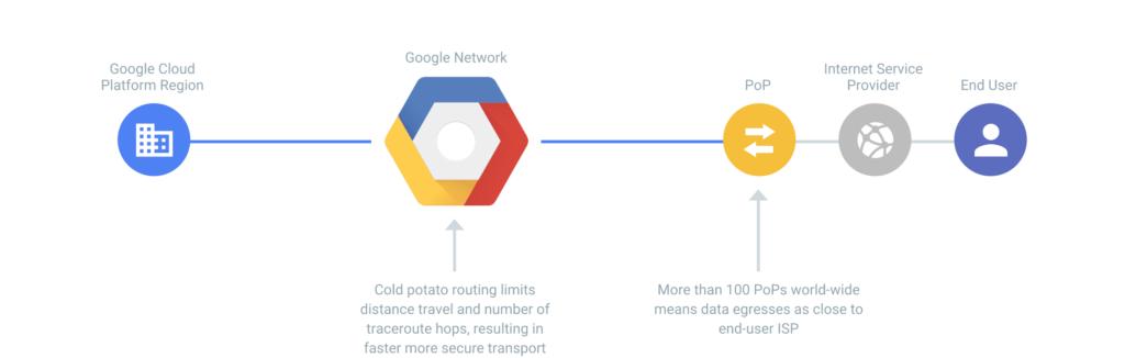Google Cloud Platformのプレミアムティア