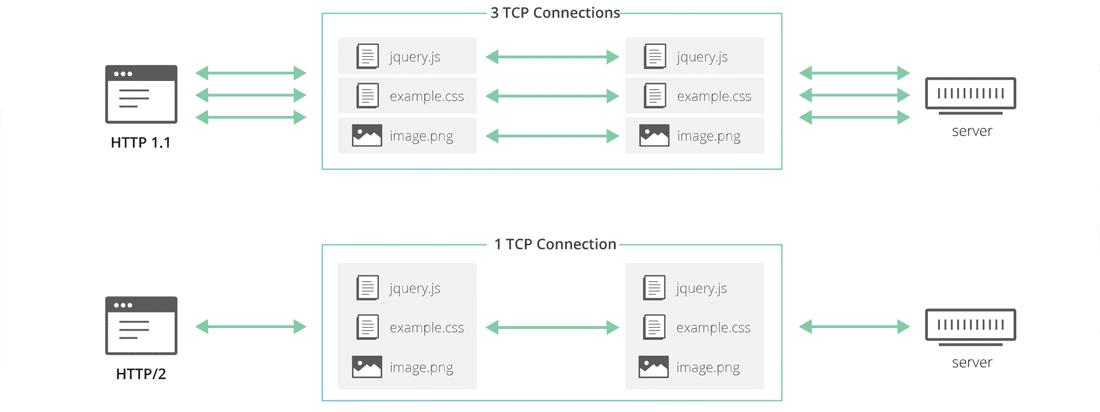 HTTP 1.1とHTTP/2の比較