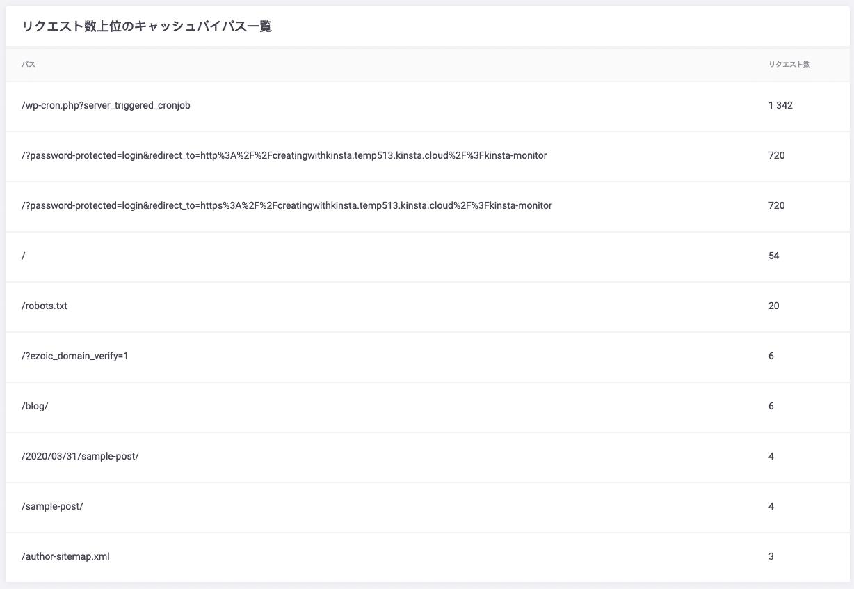 WordPressのキャッシュバイパスのトップリスト