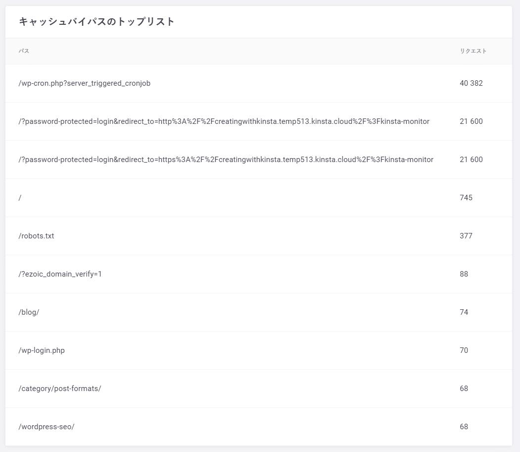 キャッシュ:キャッシュバイパスのトップリスト