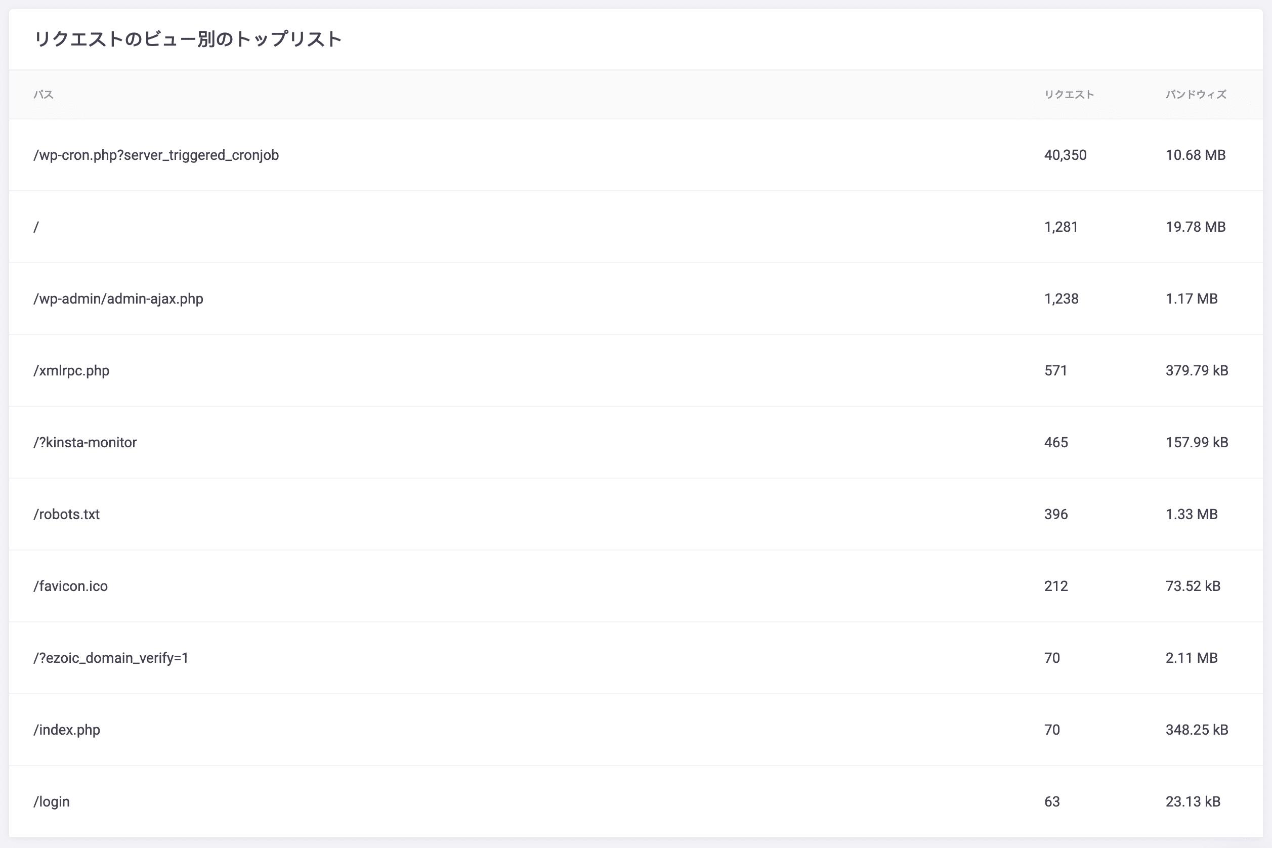 リソース:リクエストのカウント別のトップリスト