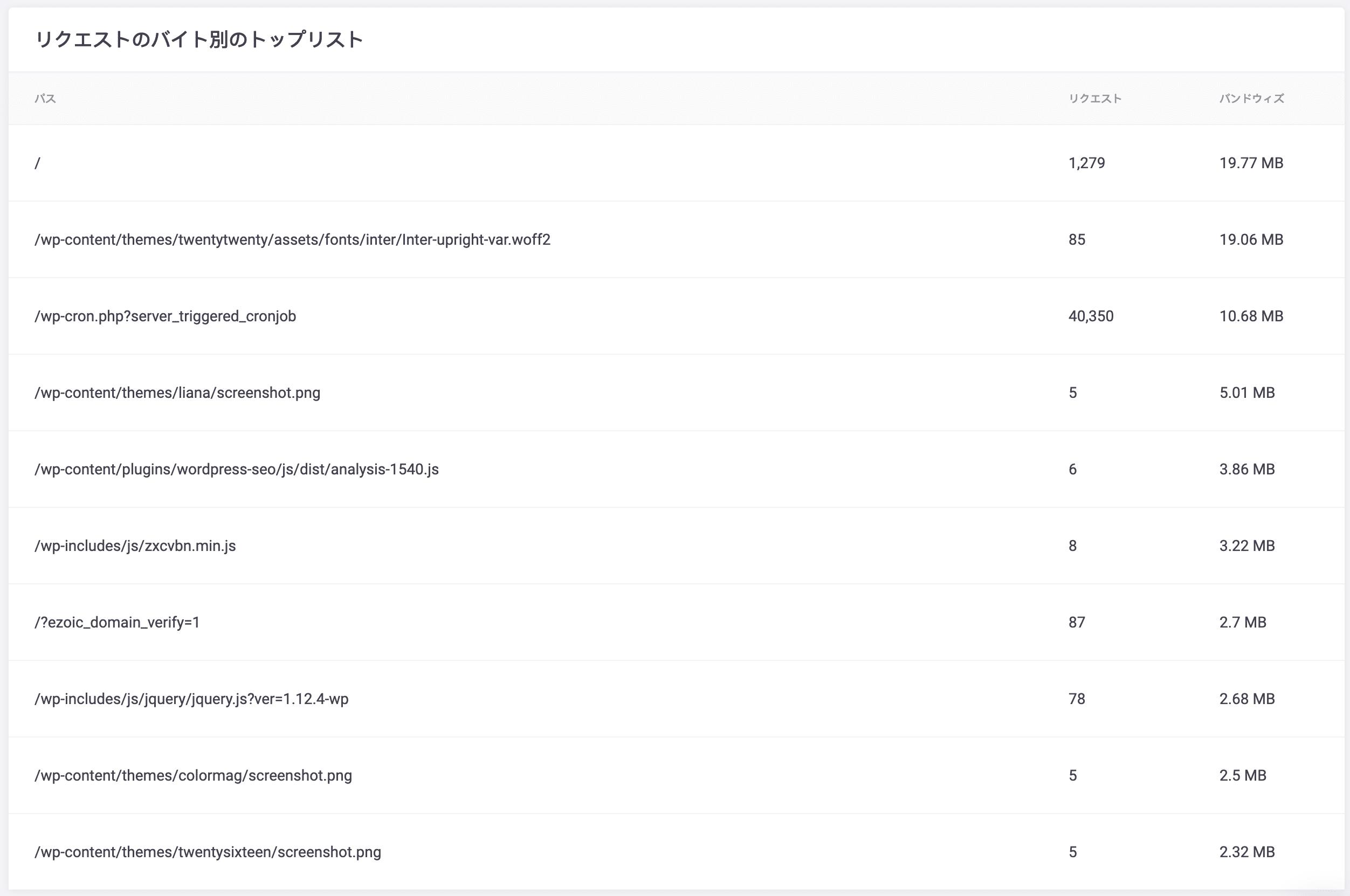 リソース:リクエストのバイト別のトップリスト