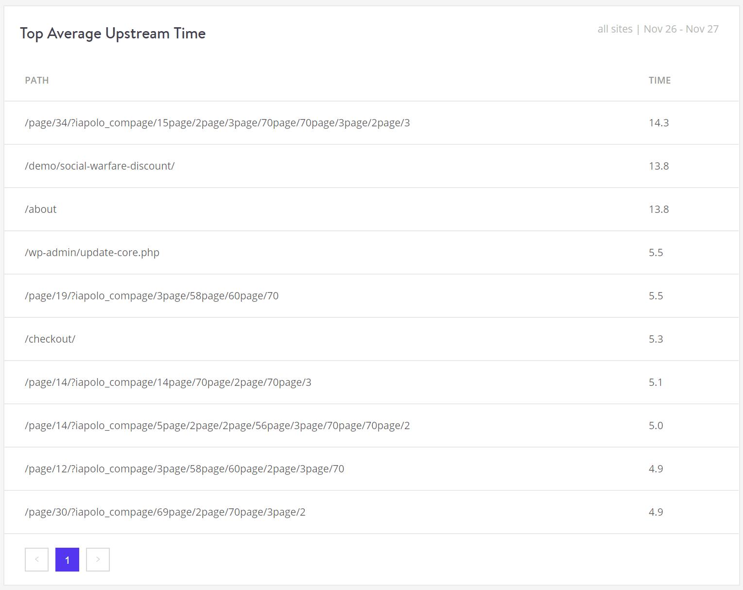 パフォーマンス:平均アップストリーム時間のトップリスト